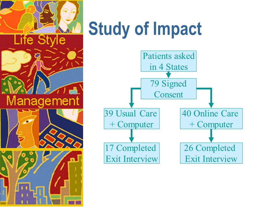 Study of Impact Patients asked in 4 States 79 Signed Consent 39 Usual Care + Computer 40 Online Care + Computer 17 Completed Exit Interview 26 Complet