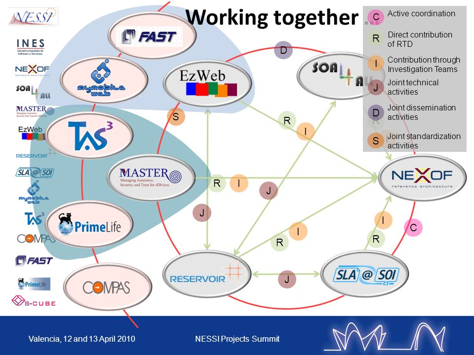 J J Working together … J RR R R R I I I I I D C S Direct contribution of RTD Contribution through Investigation Teams Joint technical activities I R J Joint dissemination activities D Active coordination C Joint standardization activities S Valencia, 12 and 13 April 2010NESSI Projects Summit