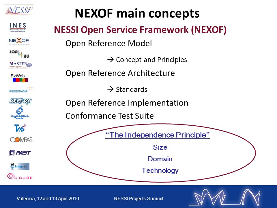 NEXOF main concepts NESSI Open Service Framework (NEXOF) Open Reference Model Concept and Principles Open Reference Architecture Standards Open Refere