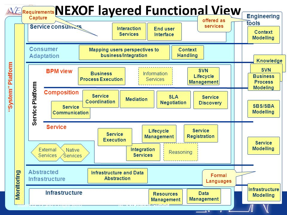 Engineering tools System Platform Service consumers Infrastructure Consumer Adaptation Abstracted Infrastructure Service Composition BPM view Service