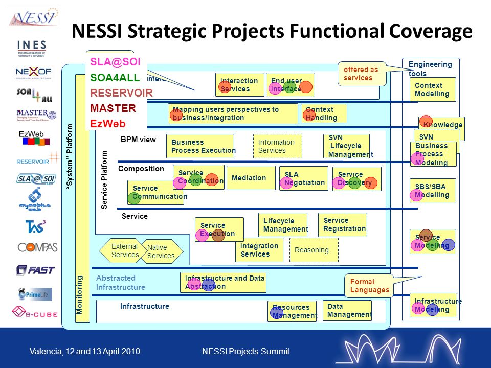 NESSI Strategic Projects Functional Coverage Valencia, 12 and 13 April 2010NESSI Projects Summit Engineering tools System Platform Service consumers Infrastructure Consumer Adaptation Abstracted Infrastructure Service Composition BPM view Service Platform Native Services External Services Interaction Services End user Interface Requirements Capture Context Handling Mapping users perspectives to business/Integration Infrastructure and Data Abstraction Data Management Resources Management Knowledge Modelling Monitoring Service Modelling SVN Modeling Infrastructure Modelling SBS/SBA Modelling Formal Languages Context Modelling offered as services Business Process Execution Information Services Service Communication Service Discovery Mediation SLA Negotiation SVN Lifecycle Management Service Coordination Integration Services Reasoning Service Execution Lifecycle Management Service Registration Business Process Modeling SLA@SOI SOA4ALL RESERVOIR MASTER EzWeb
