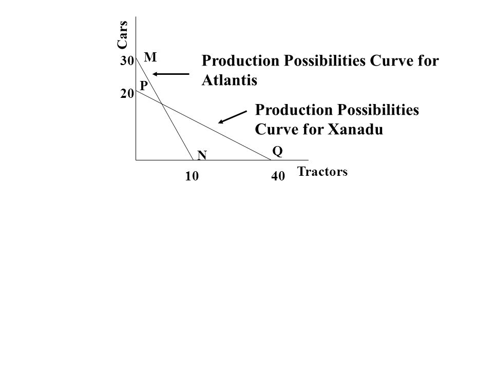 Cars Tractors 1040 20 30 Production Possibilities Curve for Atlantis Production Possibilities Curve for Xanadu M N P Q