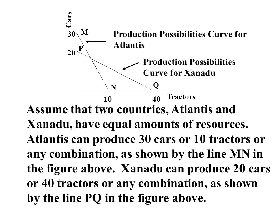 Cars Tractors 1040 20 30 Production Possibilities Curve for Atlantis Production Possibilities Curve for Xanadu M N P Q Assume that two countries, Atla