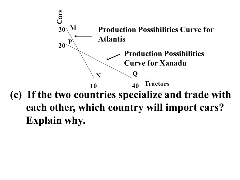 Cars Tractors 1040 20 30 Production Possibilities Curve for Atlantis Production Possibilities Curve for Xanadu M N P Q (c) If the two countries specia