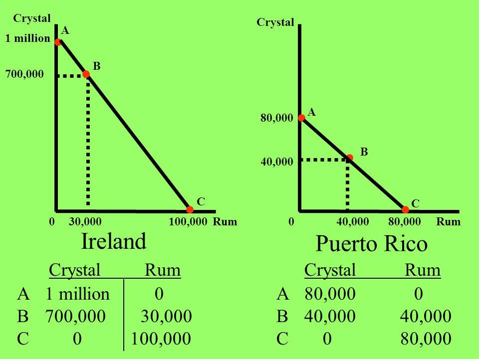 Rum Crystal 1 million 100,000 700,000 30,000 A B 0 C 80,000 40,000 0 80,000 Ireland Puerto Rico A B C Crystal Rum ABCABC 1 million 0 700,00030,000 0 1
