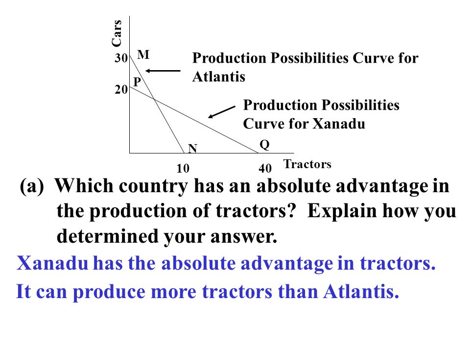 Cars Tractors 1040 20 30 Production Possibilities Curve for Atlantis Production Possibilities Curve for Xanadu M N P Q (a) Which country has an absolu