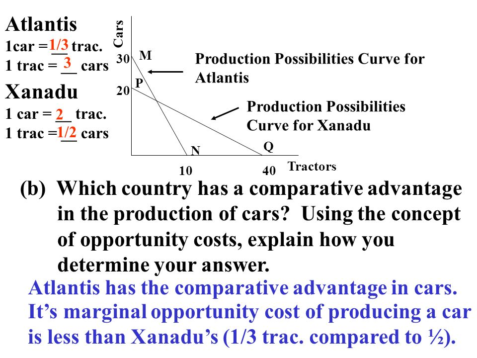 Cars Tractors 1040 20 30 Production Possibilities Curve for Atlantis Production Possibilities Curve for Xanadu M N P Q (b) Which country has a compara