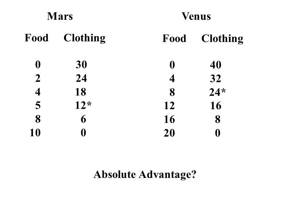 MarsVenus Food Clothing 0 30 2 24 4 18 5 12* 8 6 10 0 0 40 4 32 8 24* 12 16 16 8 20 0 Absolute Advantage?