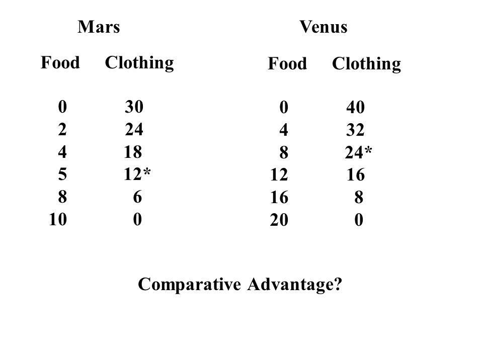 MarsVenus Food Clothing 0 30 2 24 4 18 5 12* 8 6 10 0 0 40 4 32 8 24* 12 16 16 8 20 0 Comparative Advantage?