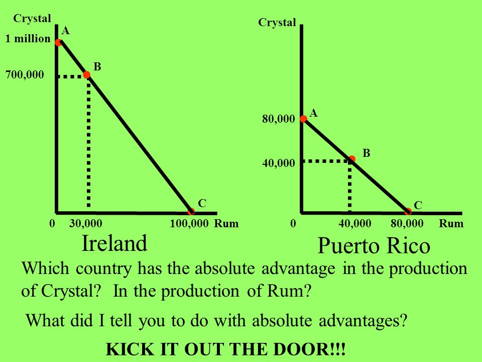Ireland Puerto Rico Which country has the absolute advantage in the production of Crystal? In the production of Rum? What did I tell you to do with ab