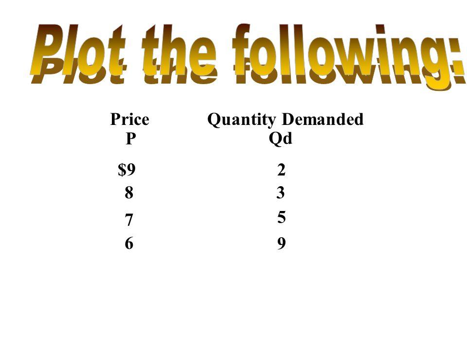 Price P Quantity Demanded Qd $92 83 7 5 6 9