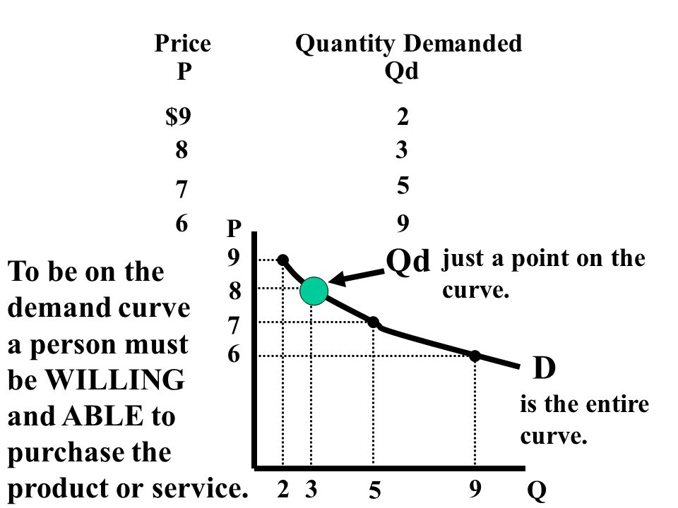 Price P Quantity Demanded Qd $92 83 7 5 6 9 P Q 9 2 8 3 7 5 6 9 D Qd just a point on the curve. is the entire curve. To be on the demand curve a perso