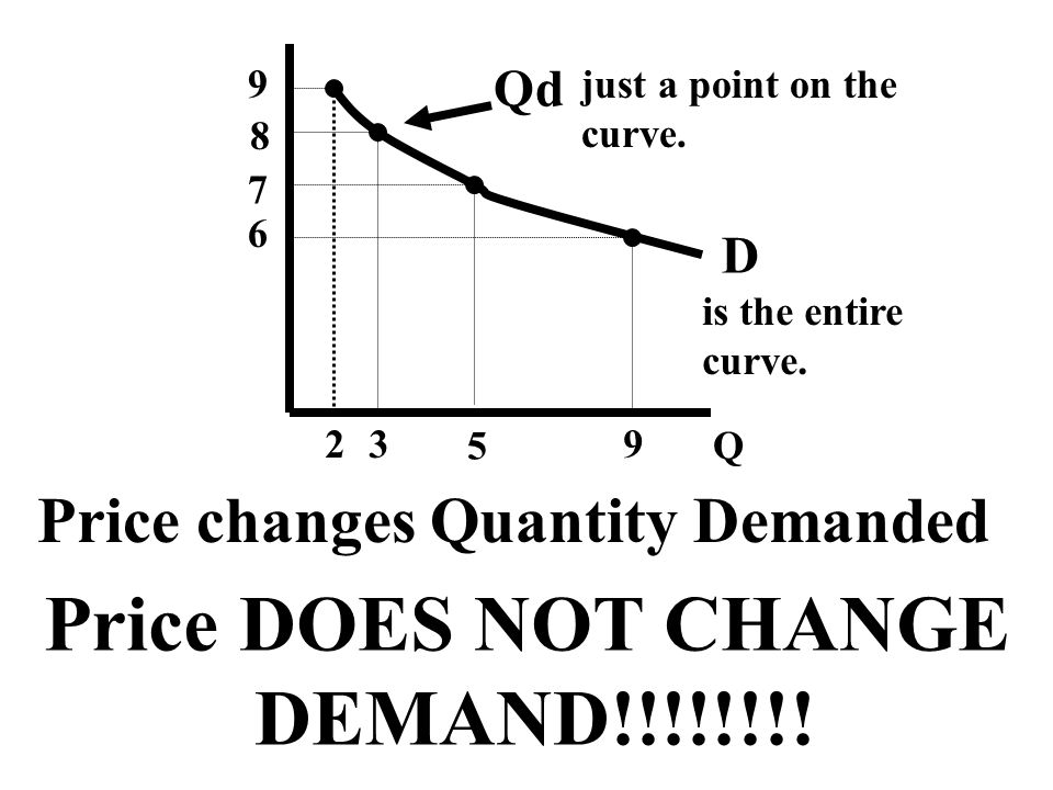 Q 9 2 8 3 7 5 6 9 D Qd just a point on the curve. is the entire curve. Price changes Quantity Demanded Price DOES NOT CHANGE DEMAND!!!!!!!!