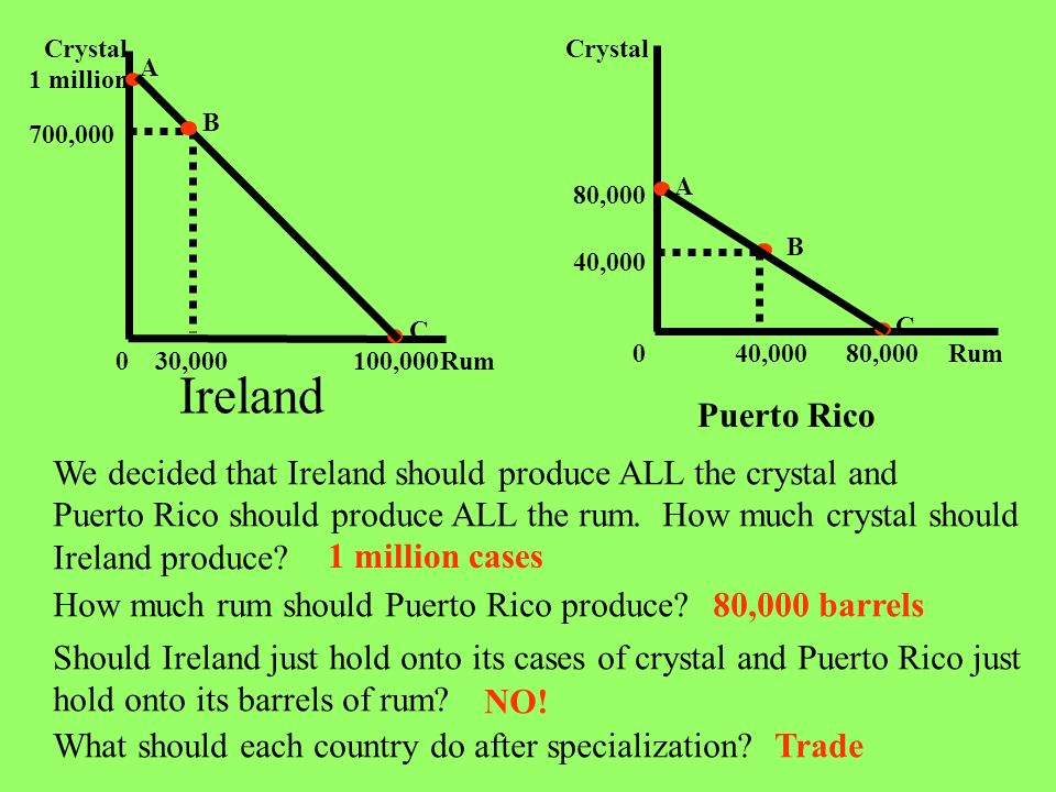 Puerto Rico We decided that Ireland should produce ALL the crystal and Puerto Rico should produce ALL the rum. How much crystal should Ireland produce