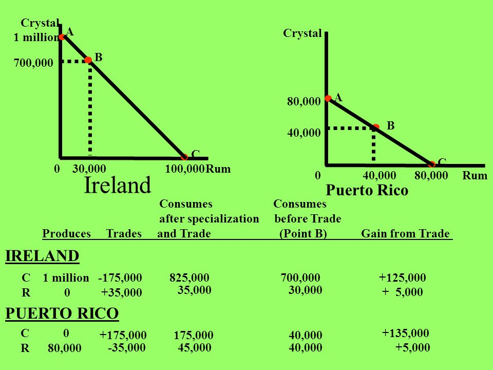 Puerto Rico Consumes Consumes after specialization before Trade Produces Trades and Trade (Point B) Gain from Trade C 1 million -175,000 R 0 +35,000 8