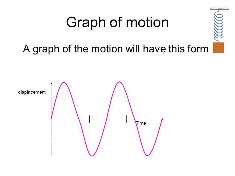 Graph of motion A graph of the motion will have this form Time displacement
