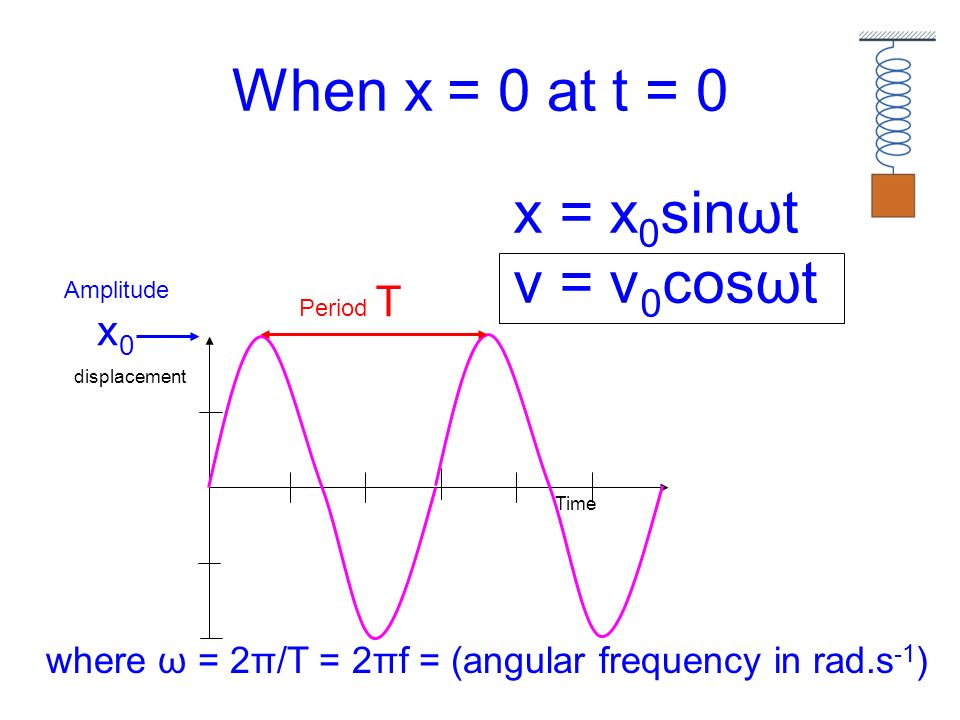 When x = 0 at t = 0 Time displacement Amplitude x 0 Period T x = x 0 sinωt v = v 0 cosωt where ω = 2π/T = 2πf = (angular frequency in rad.s -1 )