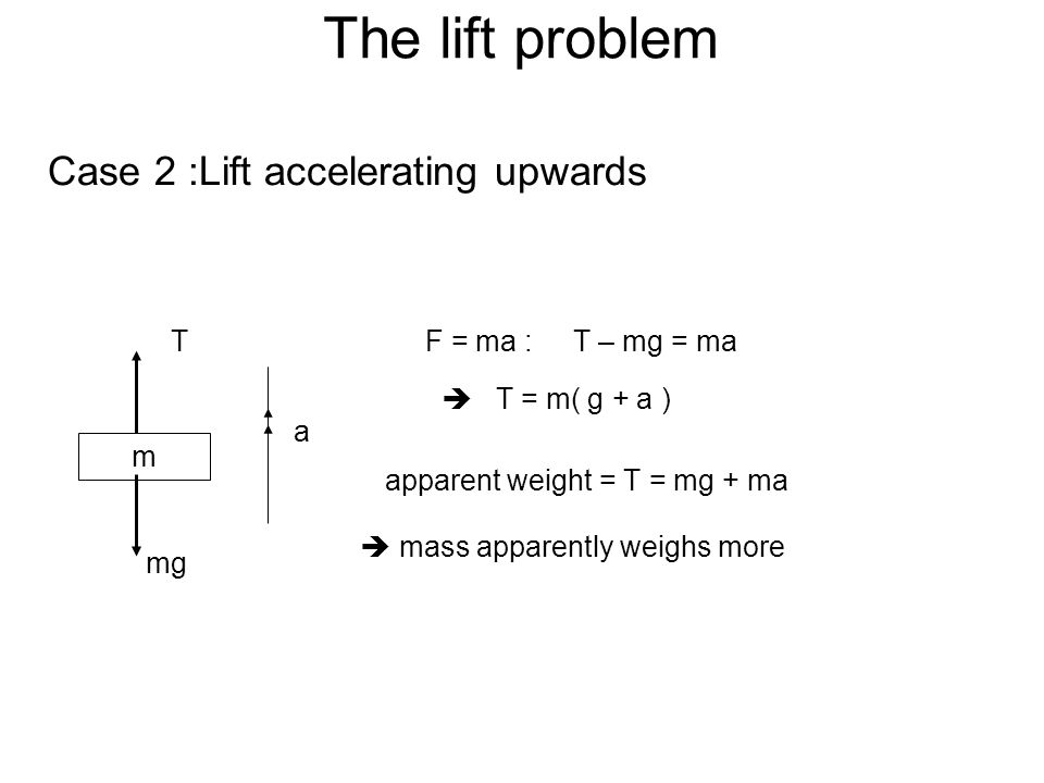 The lift problem Case 3 :Lift accelerating downwards m T mg a F = ma :mg - T = ma T = mg - ma apparent weight = T = mg - ma mass apparently weighs less