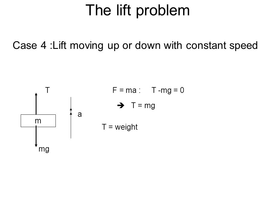Example 1 A lift and its passengers have a total mass of 500 kg.