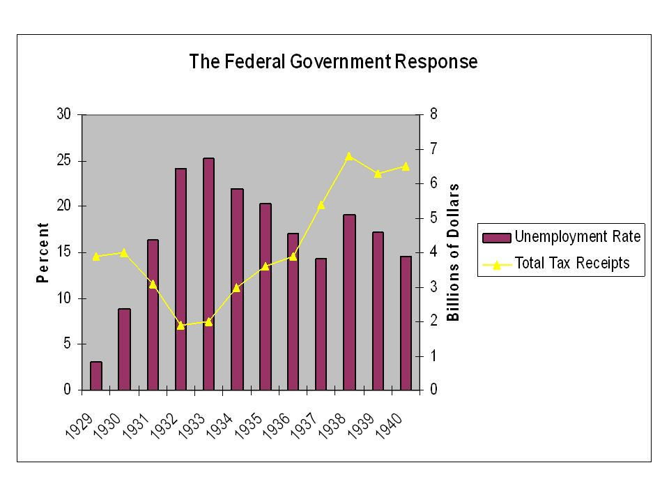 Fiscal Policy= regulating the nations taxing and spending levels. (Priming the Pump)