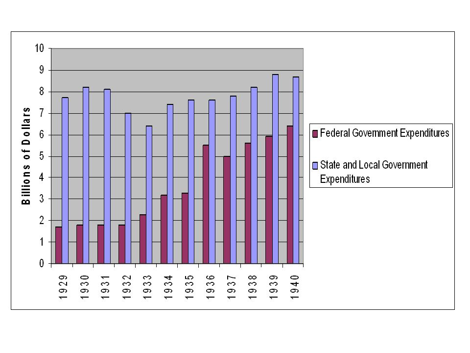 Between 1933 and 1936, government expenditures rose by more than 83% and the deficit skyrocketed.