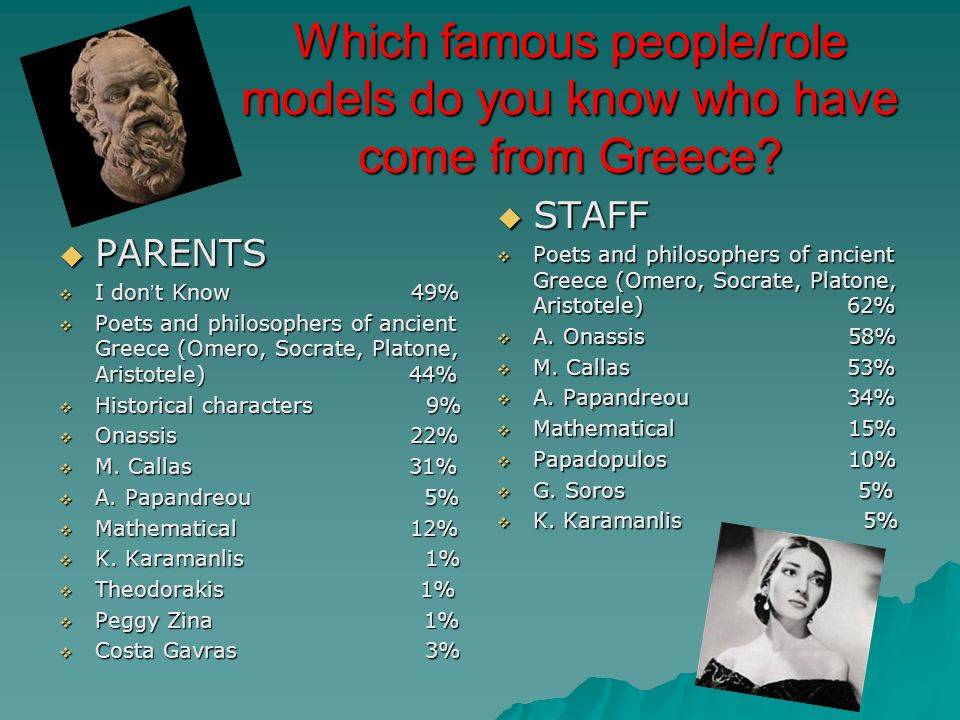 Which famous people/role models do you know who have come from Greece? PARENTS PARENTS I don t Know 49% I don t Know 49% Poets and philosophers of anc