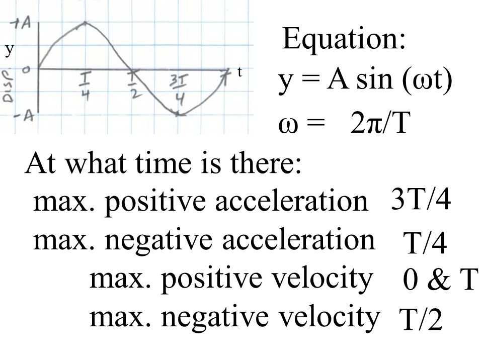 At what time is there: max. positive acceleration max.