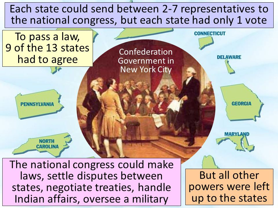 Confederation Government in New York City Americans did not want to re-create a powerful govt like the one they just fought the Revolutionary War to break away from So, the national govt had no president & could not tax the states or citizens