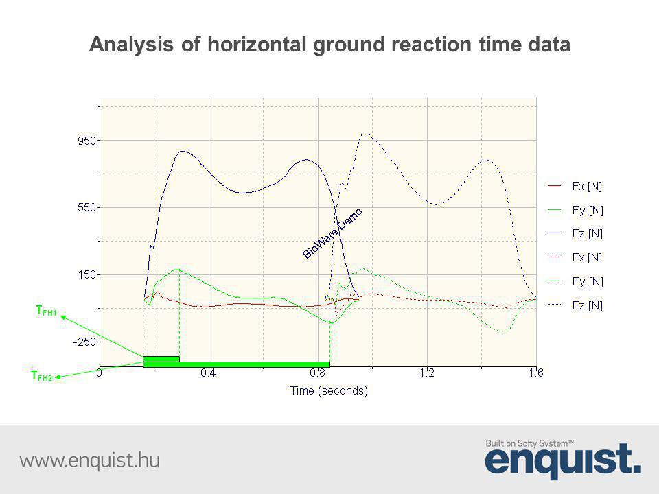 T FH1 T FH2 Analysis of horizontal ground reaction time data