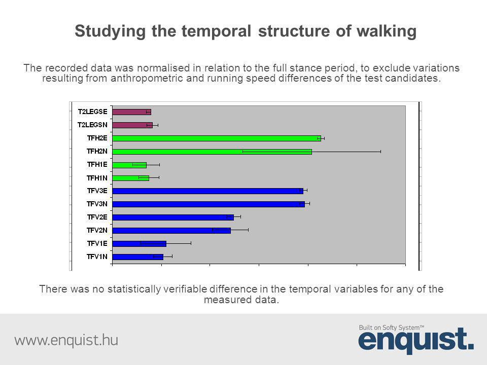 Studying the temporal structure of walking The recorded data was normalised in relation to the full stance period, to exclude variations resulting fro