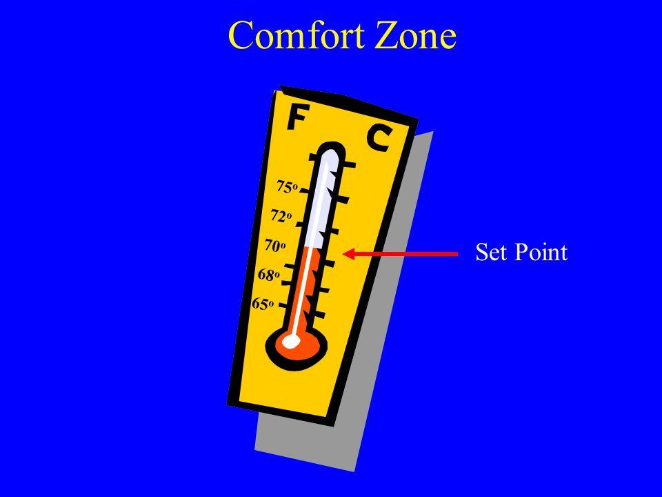 Comfort Zone 75 o 72 o 70 o 68 o 65 o Set Point