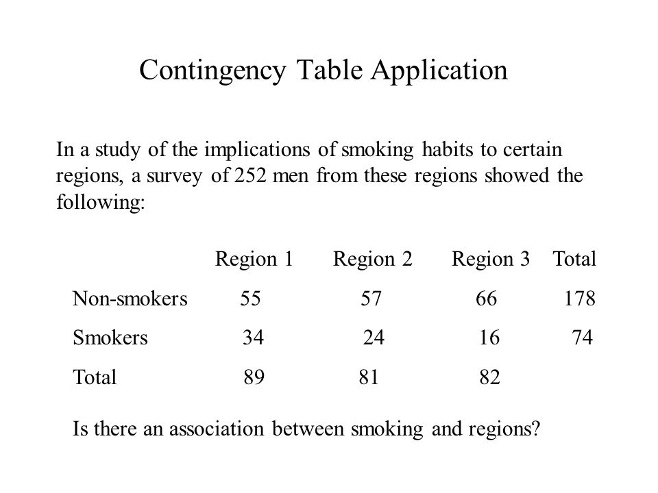 Contingency Table Application In a study of the implications of smoking habits to certain regions, a survey of 252 men from these regions showed the following: Region 1 Region 2 Region 3 Total Non-smokers 55 57 66 178 Smokers 34 24 16 74 Total 89 81 82 Is there an association between smoking and regions?