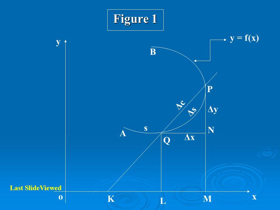 Figure 1 A B P Q K L M N y xo s ΔsΔs ΔcΔc ΔxΔx ΔyΔy y = f(x) Last SlideViewed