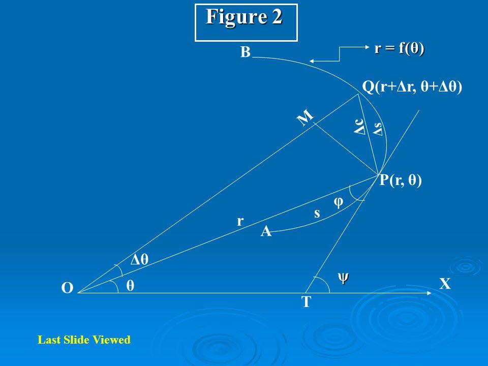 Figure 2 O T X A B Q(r+Δr, θ+Δθ) P(r, θ) Δθ θ ψ φ M r s ΔcΔc ΔsΔs r = f(θ) Last Slide Viewed