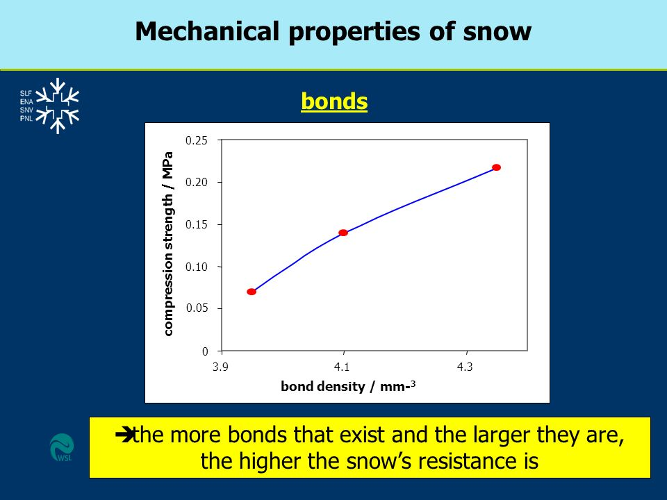 è the more bonds that exist and the larger they are, the higher the snows resistance is bonds 0 0.05 0.10 0.15 0.20 0.25 3.94.14.3 bond density / mm-