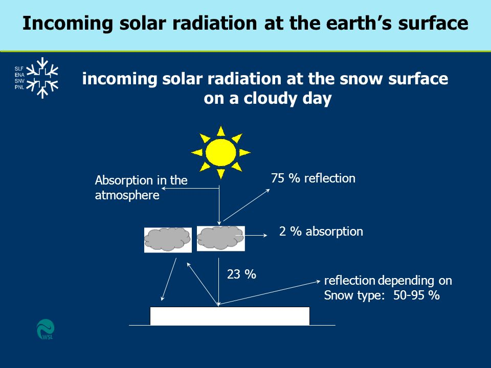 75 % reflection 2 % absorption 23 % reflection depending on Snow type: 50-95 % Absorption in the atmosphere incoming solar radiation at the snow surfa