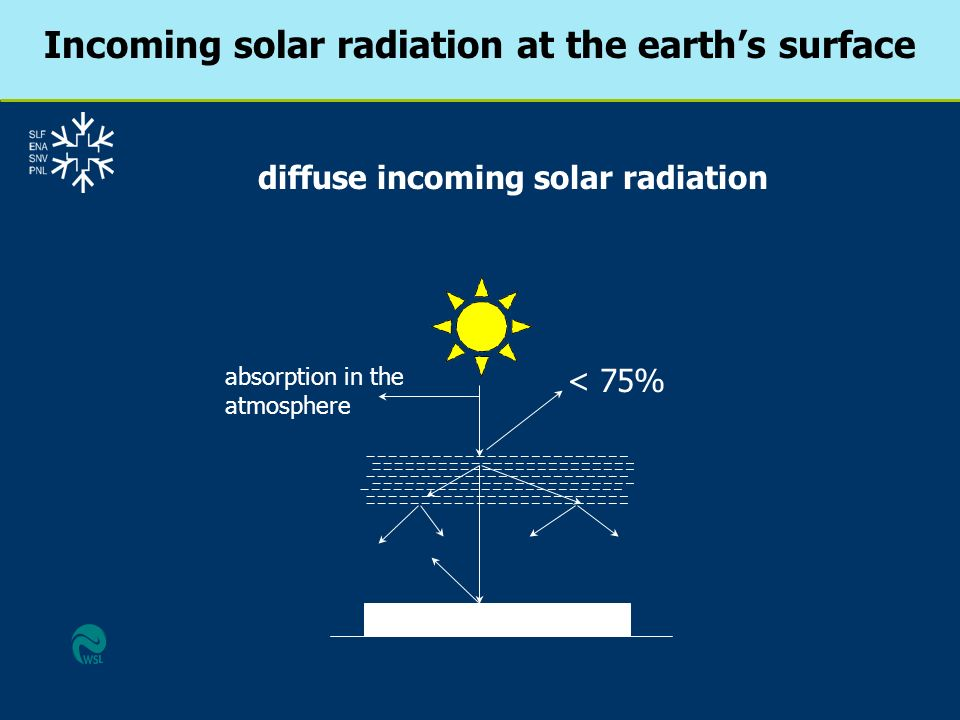 diffuse incoming solar radiation < 75% absorption in the atmosphere Incoming solar radiation at the earths surface