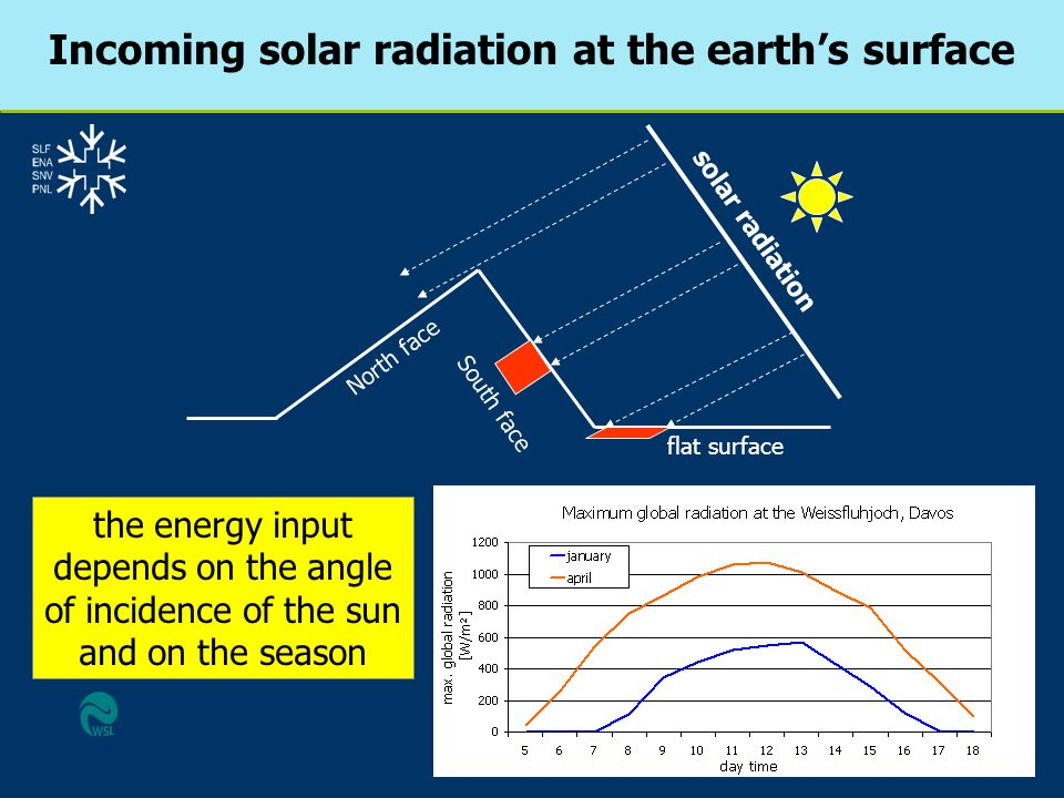 solar radiation North face South face flat surface the energy input depends on the angle of incidence of the sun and on the season