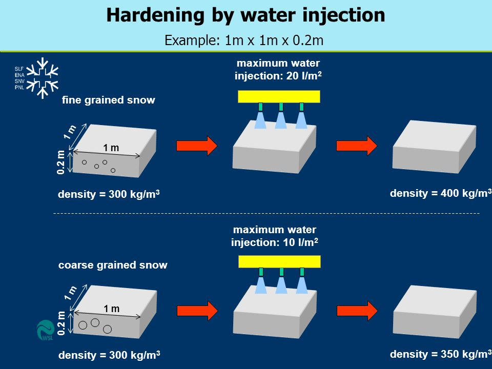 Hardening by water injection Example: 1m x 1m x 0.2m 1 m fine grained snow maximum water injection: 20 l/m 2 coarse grained snow 1 m 0.2 m density = 3