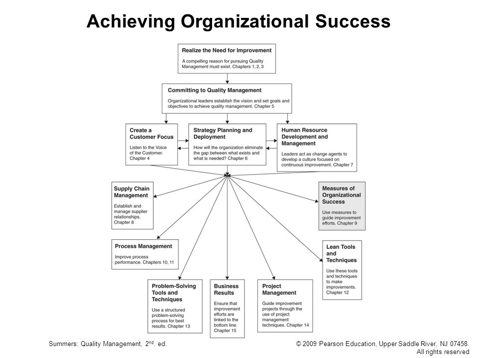 Summers: Quality Management, 2 nd. ed.© 2009 Pearson Education, Upper Saddle River, NJ 07458. All rights reserved Achieving Organizational Success