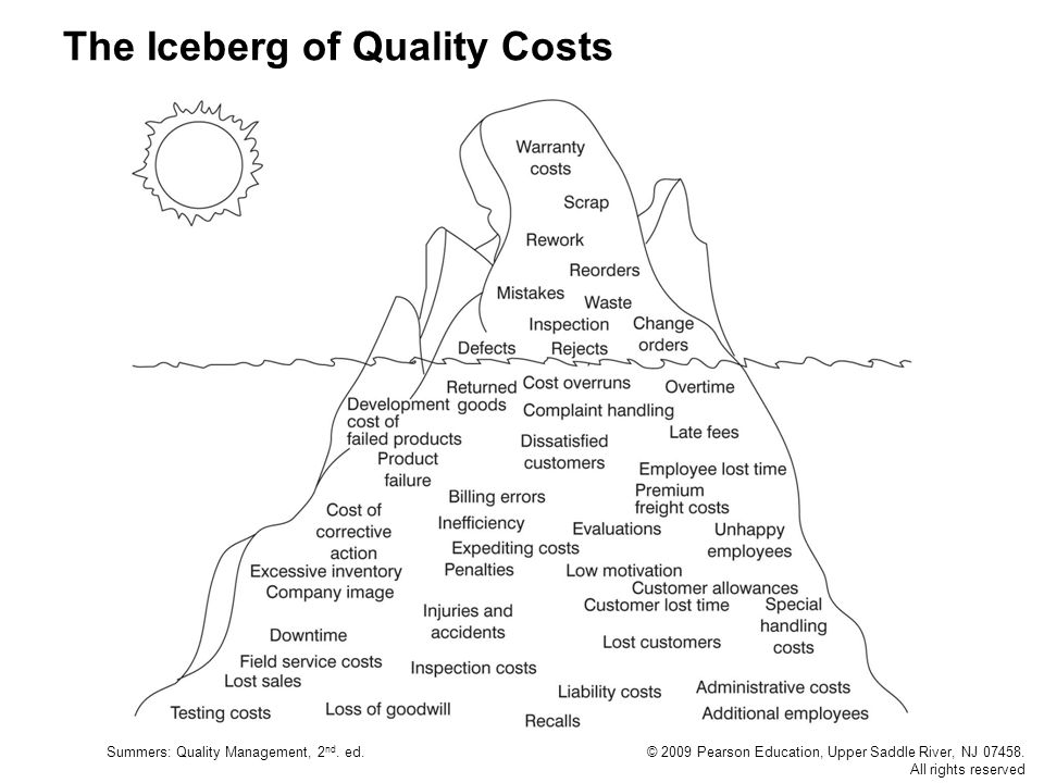 Summers: Quality Management, 2 nd. ed.© 2009 Pearson Education, Upper Saddle River, NJ 07458. All rights reserved The Iceberg of Quality Costs