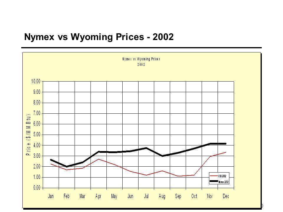 10 Nymex vs Wyoming Prices - 2002