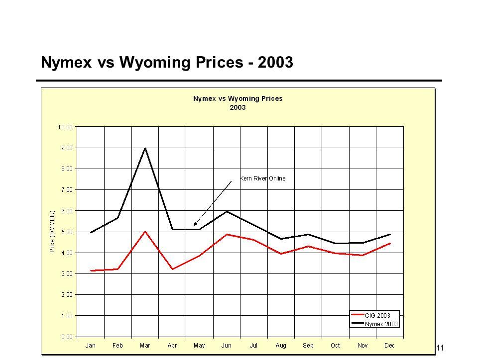 11 Nymex vs Wyoming Prices - 2003