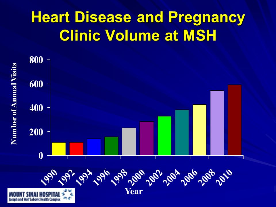 Heart Disease and Pregnancy Clinic Volume at MSH Number of Annual Visits Year