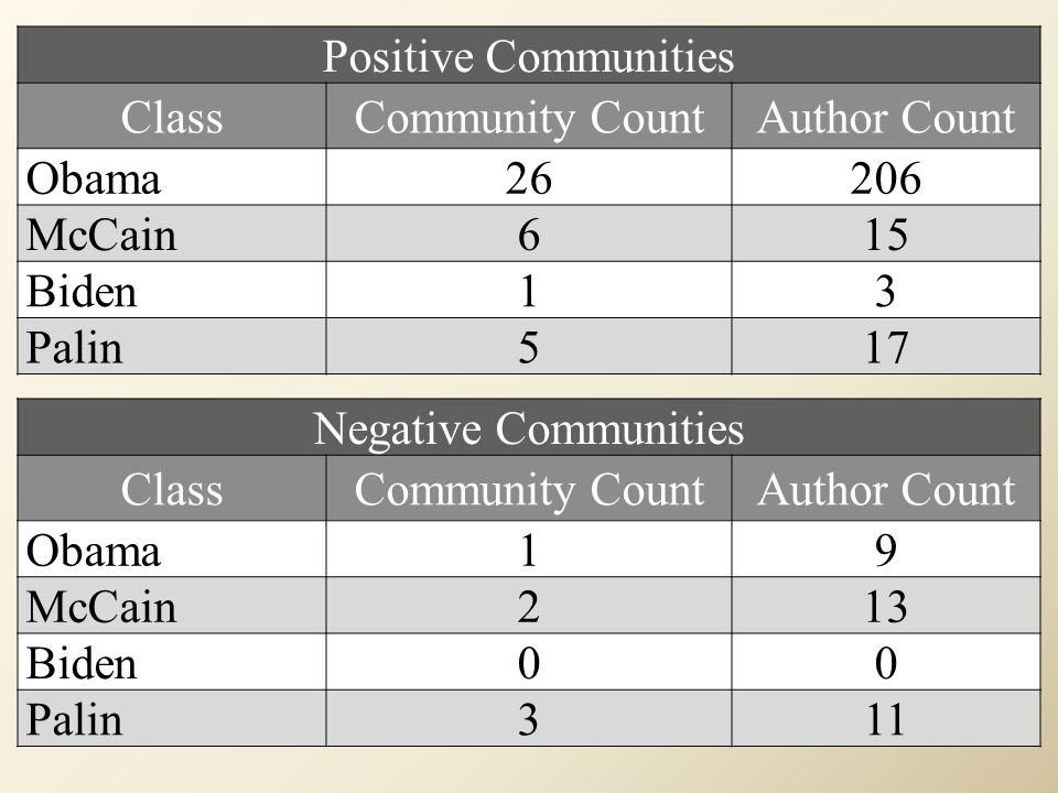 Positive Communities ClassCommunity CountAuthor Count Obama26206 McCain615 Biden13 Palin517 Negative Communities ClassCommunity CountAuthor Count Obam