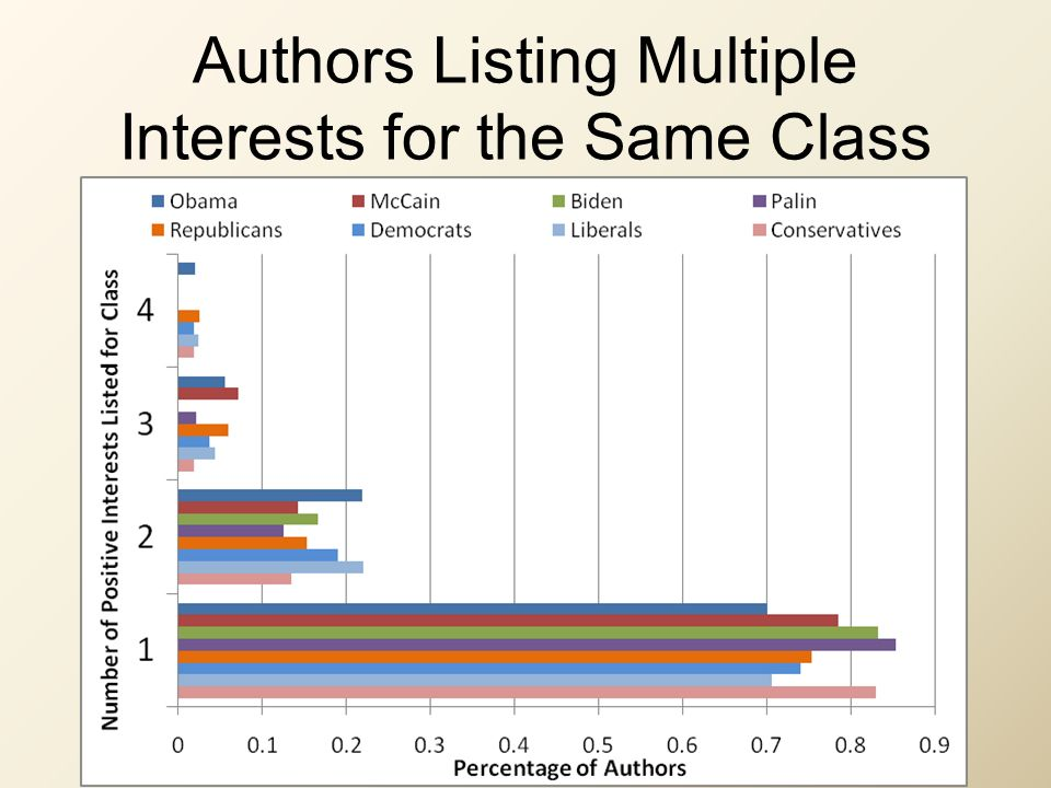 Authors Listing Multiple Interests for the Same Class