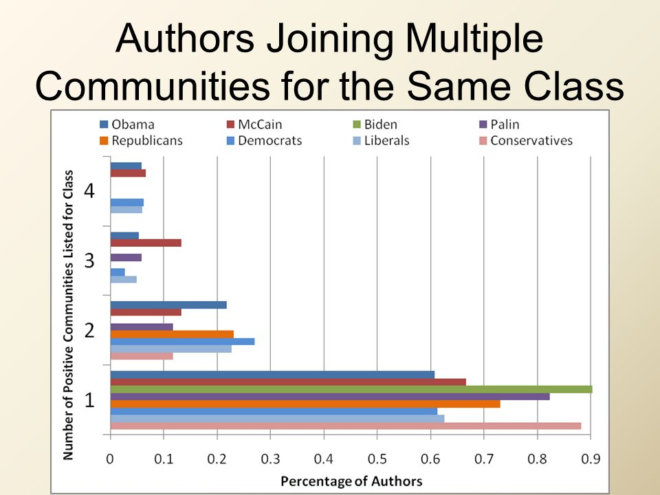 Authors Joining Multiple Communities for the Same Class