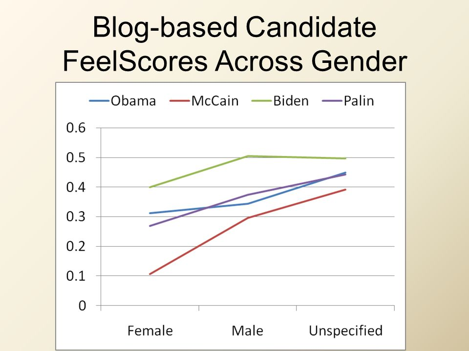 Blog-based Candidate FeelScores Across Gender
