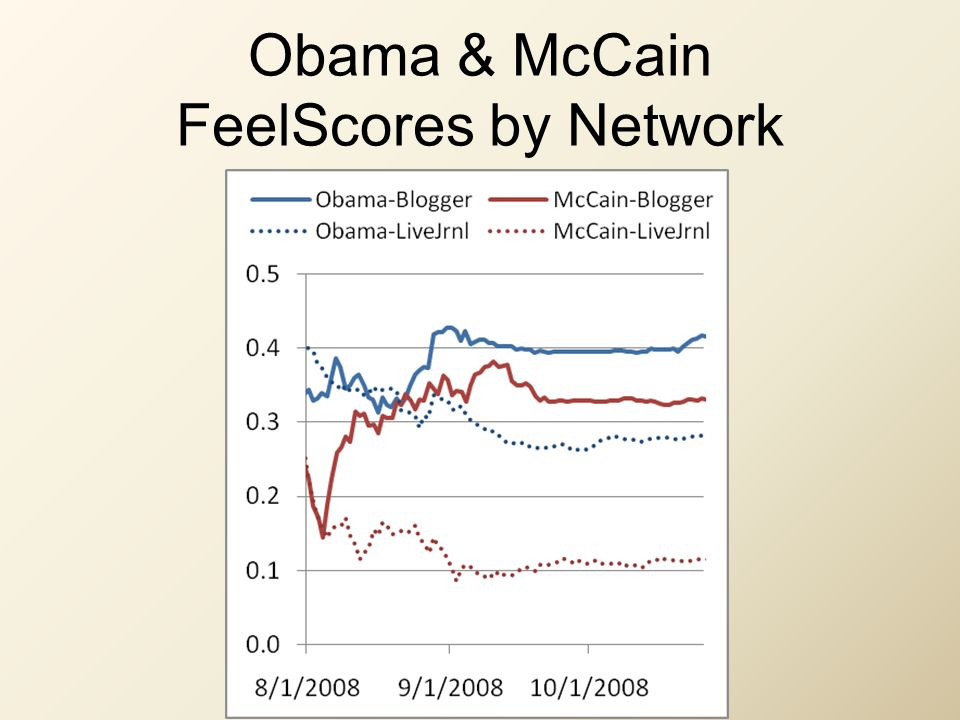 Obama & McCain FeelScores by Network