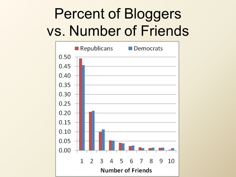 Percent of Bloggers vs. Number of Friends